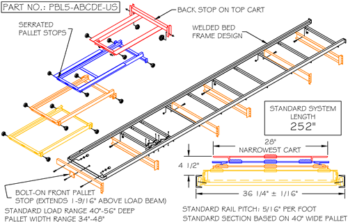 Advance Storage Products Pushback Rack System Types
